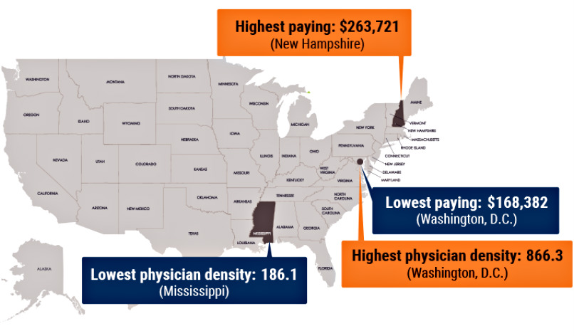 Physicians in states with the highest pay often have the